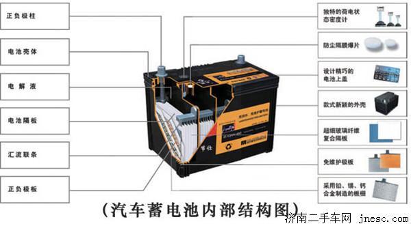 一、汽车蓄电池极板硫化表现 汽车蓄电池极板硫化,又称极板的硫酸化,或者极板不可逆硫酸盐化。具体来说,是蓄电池极板表面生成了一层白色粗结晶硫酸铅。 这种硫酸铅,颗粒坚硬,难以溶解,体积大,导电性差,在正常充电时很难参加氧化反应,不能转化为活性物质,从而充放电的电化学反应不能正常进行;还会堵塞活性物质的细孔,阻碍电解液的渗透和扩散作用,从而增加蓄电池的内压。