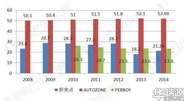 汽车保有量持续增长,汽车维修获发展契机,入行从速!